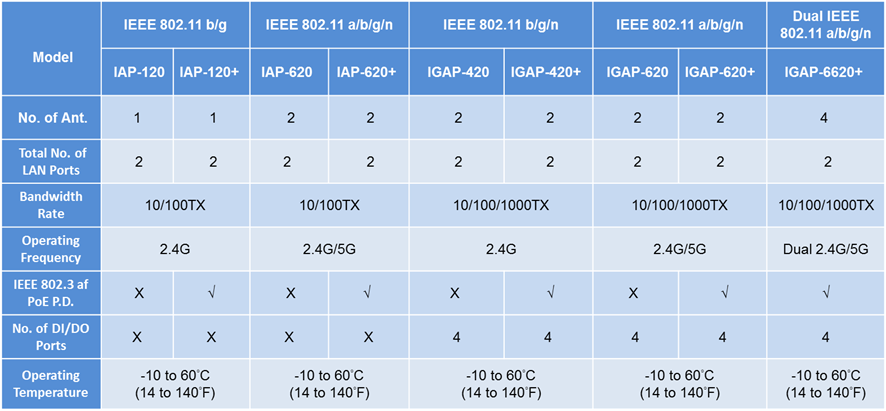 enhancing ieee 802 11 wireless networks essay Examines different aspects of ieee 80211 wireless lans by using analytical methods and simulation the main part of the paper is devoted to simulation of ieee 80211 infrastructure networks related essays.