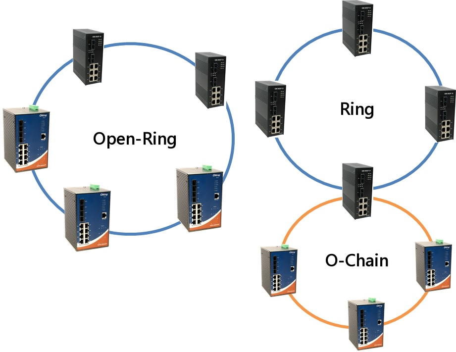 ORing / Technology / Industrial Ethernet Switch / O-Chain
