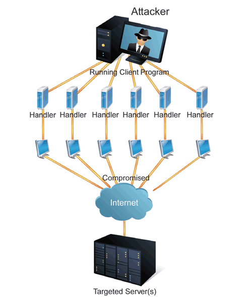 oring technology security dos ddos auto prevention