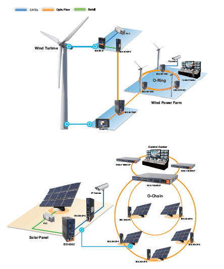 Renewable Energy	/ Featuring Reliable Performance with Non-Stop Connectivity